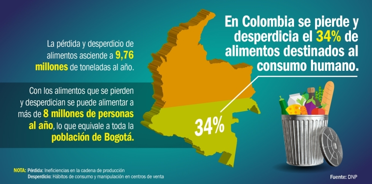 grafico-desperdicio-y-perdida-colombia