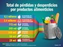 grafico-total-por-productos-alimenticios